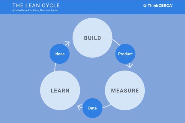 lean_cycle.png