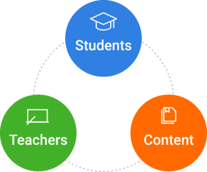 instructional-core-graphic