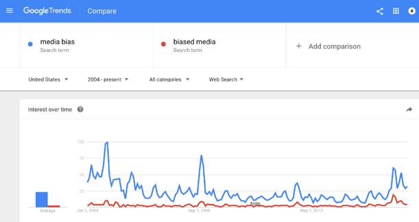 google-trends-search-results-media-bias-election-years-2004-2016-1.png